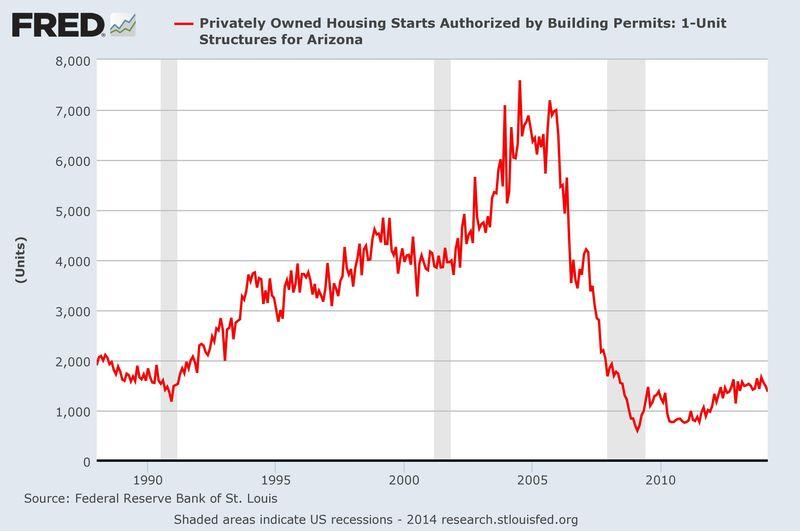 HousingStarts