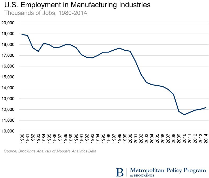 MM-and-SK-on-Voter-Anger--Manufacturing-Employment-Decline1